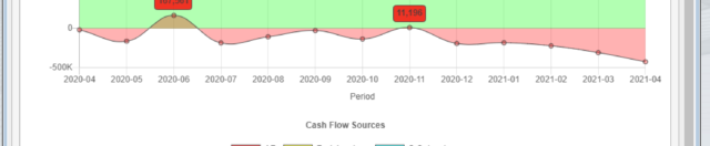 7 Keys for Accurate Cash Flow Forecasting