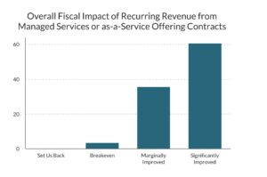 Anatomy of a Successful MSP: Fiscal Impact