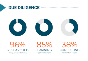 Anatomy of a Successful MSP: Due Diligence